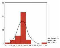 graf 2 - rozptyl