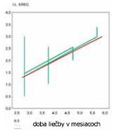 graf 3 - účinnosť predĺženie penisu v ochabnutom stave v čase